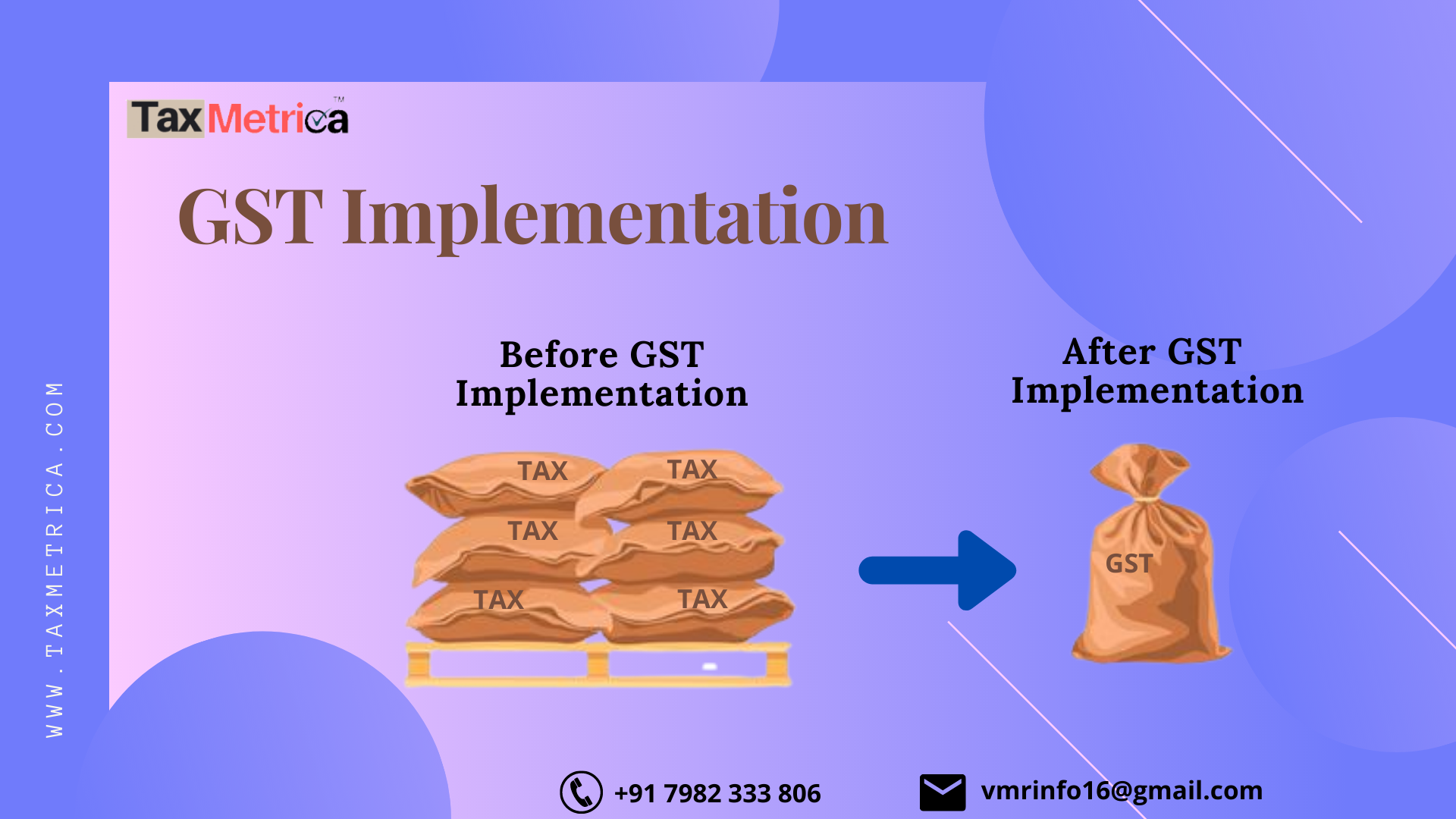 GST Implementation