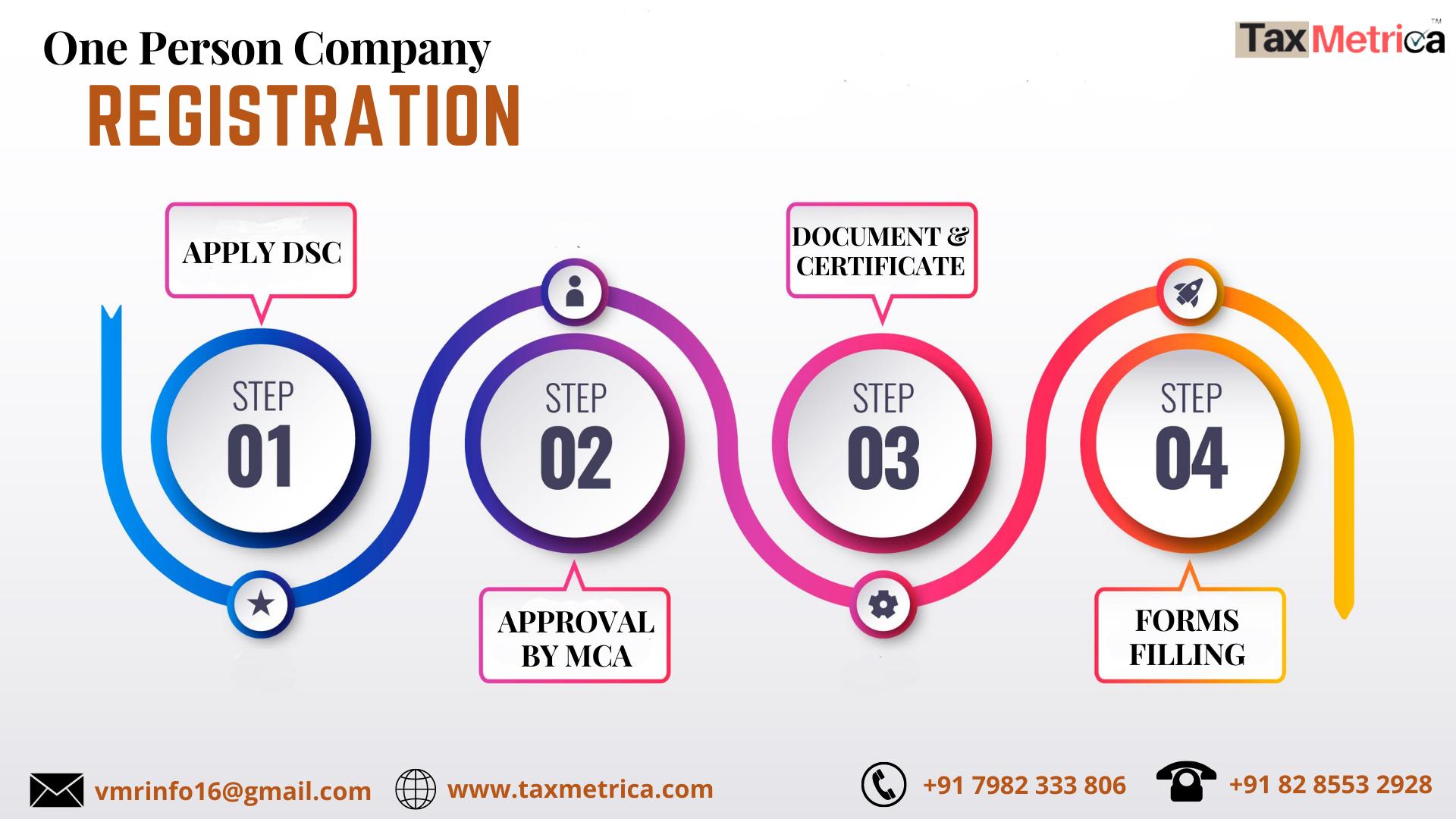 OPC Registration Process